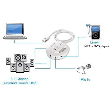 Itec Adaptor audio  USB Audio 5+1 white